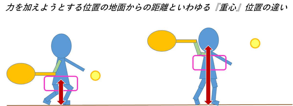 重心と地面から力を加える位置までの距離