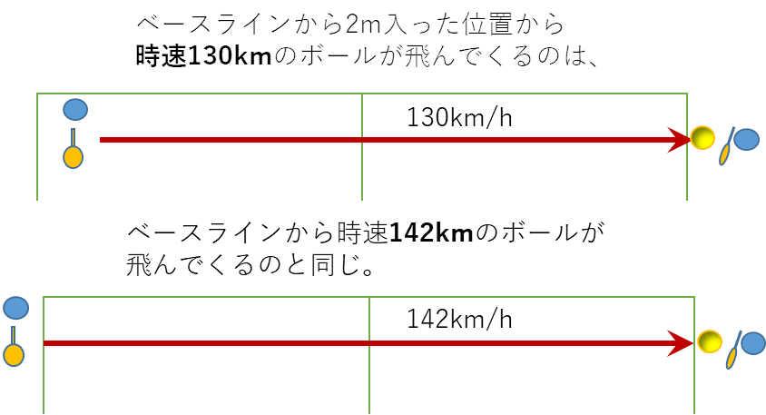 時速130キロ