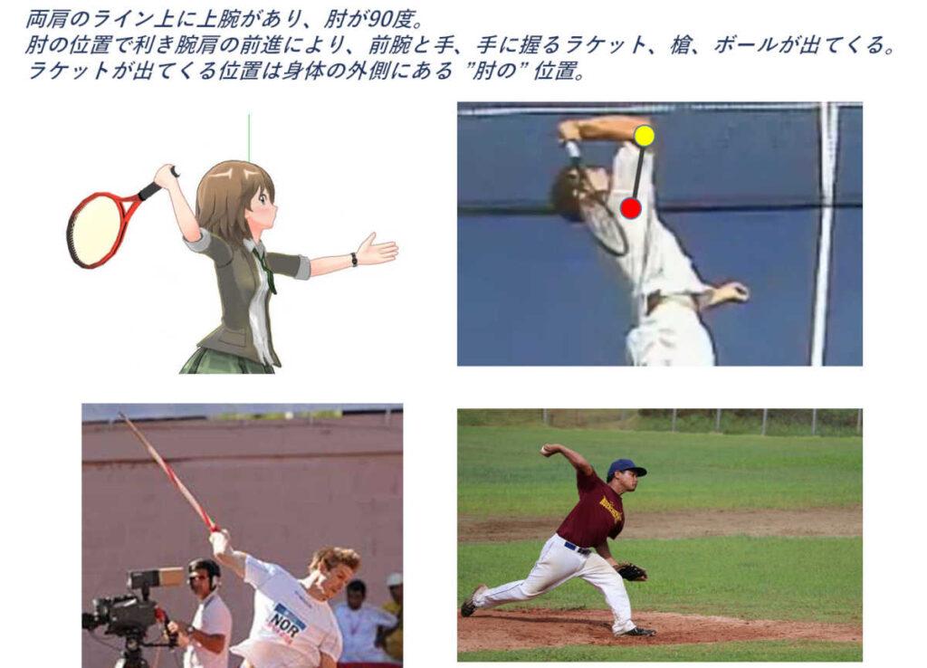肩の前進で肘と前腕が前進