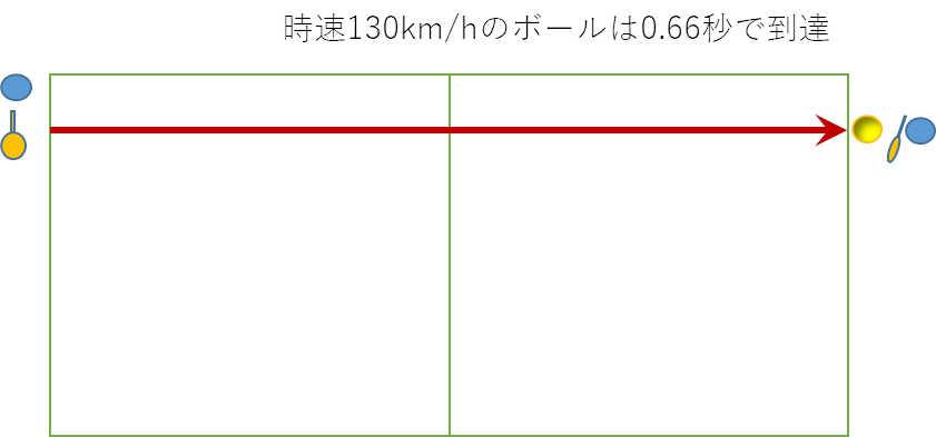 130キロは0.66秒で到達